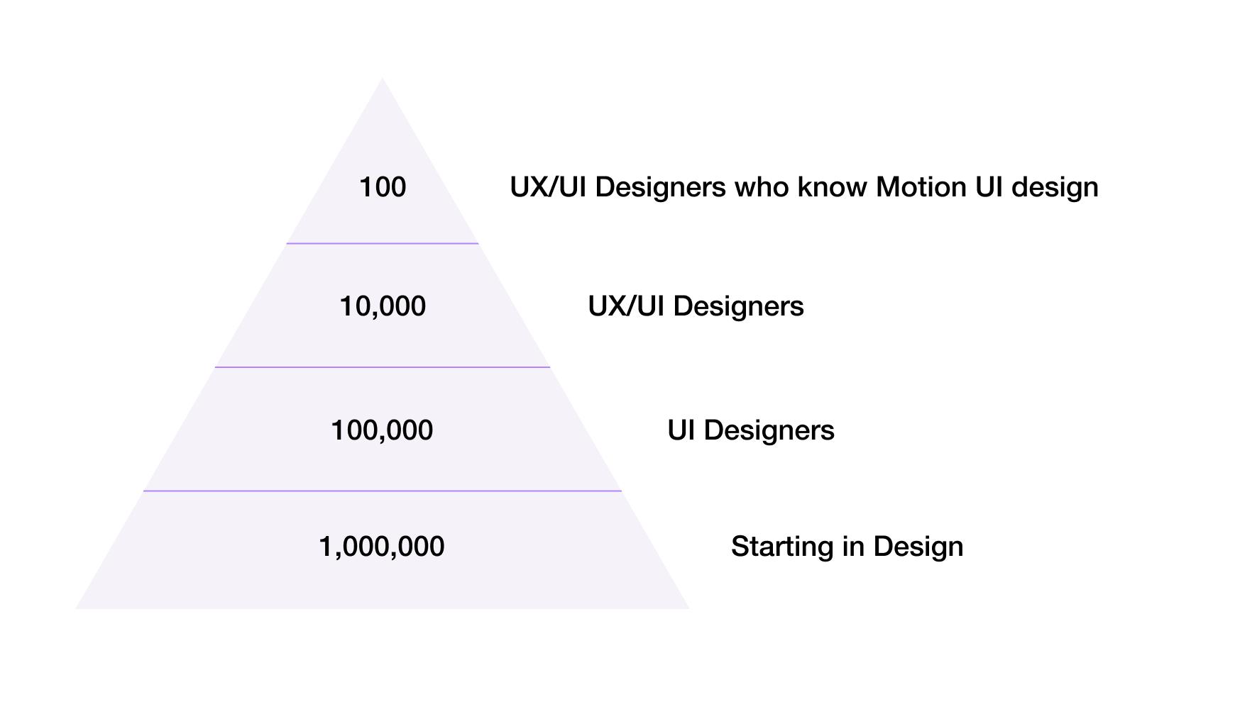 motion-ui-design-course-advantage-alexunderhess-min